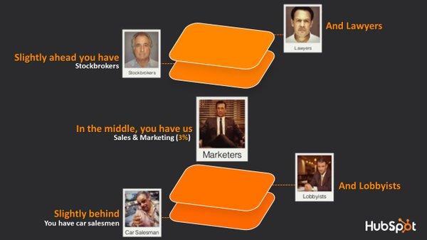 MarketersPerception.jpg
